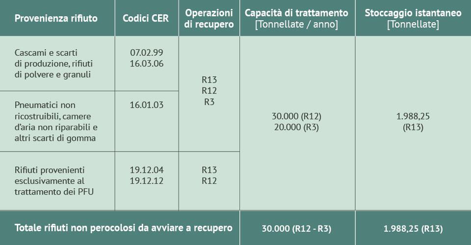 tabella-capacita-di-trattamento-e-stoccaggio